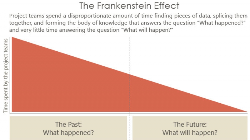 Frankenstein Effect