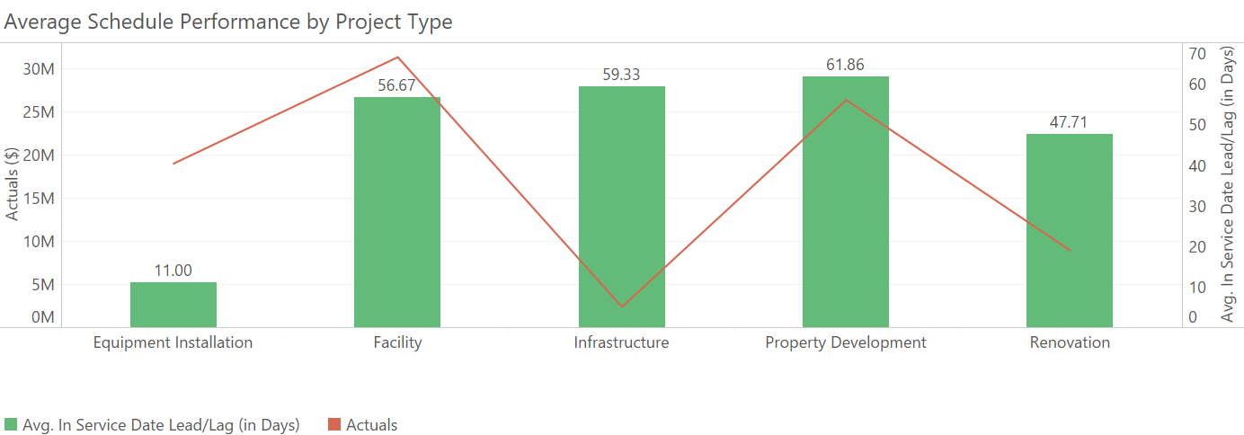 Average project performance by project type