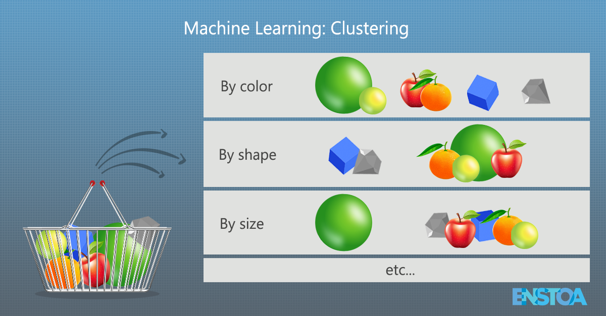 Figure 1: An example of how clustering works depicting a basket with objects, and how they can be classified on different criteria