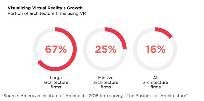 Virtual reality's growth