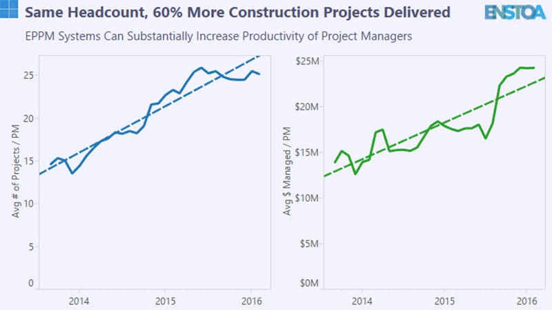 Same Headcount, 60% More Construction Projects Delivered